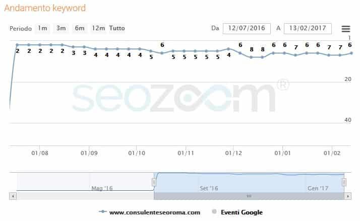 Grafico tratto da SEOZoom con l'andamento del posizonamento della parola chiave Consulente SEO Roma