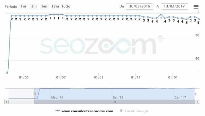 Grafico tratto da SEOZoom con l'andamento del posizonamento della parola chiave Esperto SEO Roma